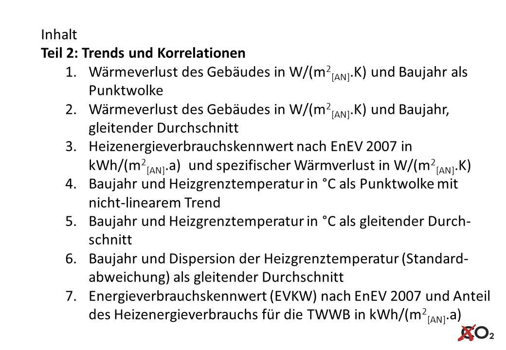 Inhalt Teil 2: Trends und Korrelationen. Wärmeverlust des Gebäudes in W/(m2[AN].K) und Baujahr als Punktwolke.